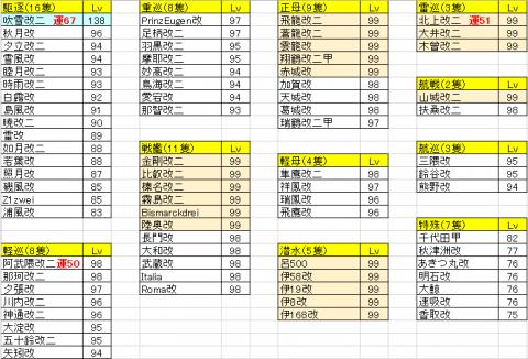 艦隊練度20151104