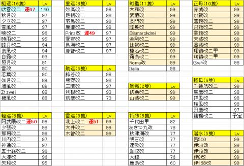 艦隊練度20151213