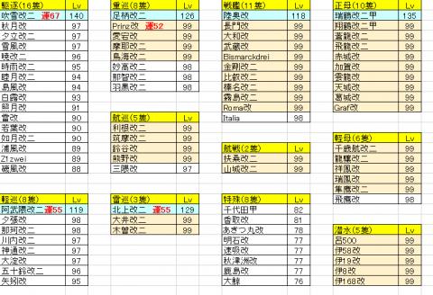 艦隊練度20151229