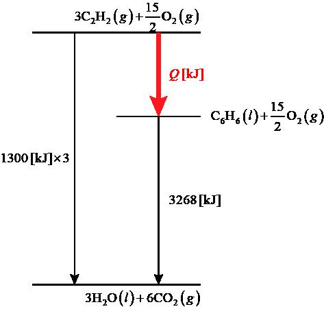 【センター化学2016】第2問:問1