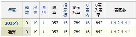 2015年度出資馬成績
