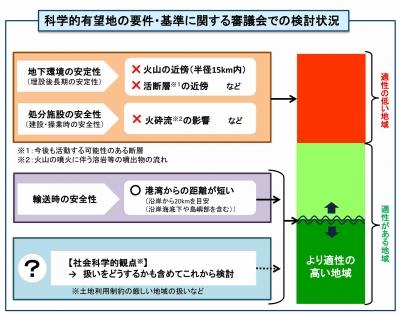 図1.「科学的有望地」の基準をめぐる検討状況(第5回最終処分閣僚会議資料)