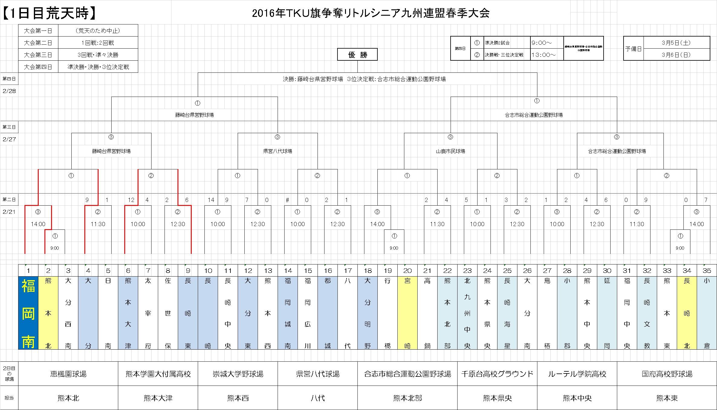 TKU2016トーナメント表(改)