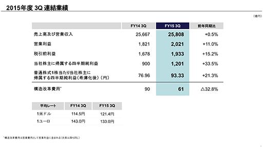 PS4は昨年を上回る絶好調で840万台を販売。ソニー,2015年度第3四半期の連結決算を発表002