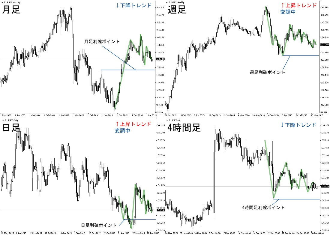 EURJPY チャート 利確ポイント