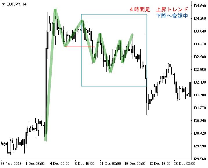 ユーロ円 4時間足