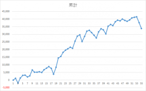 0223錬金術
