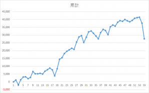 0305錬金術