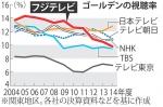 9フジテレビ視聴率
