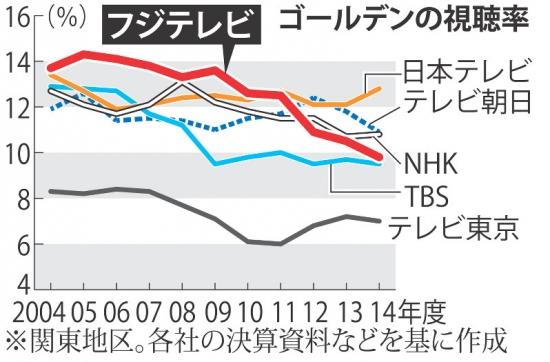 9フジテレビ視聴率_