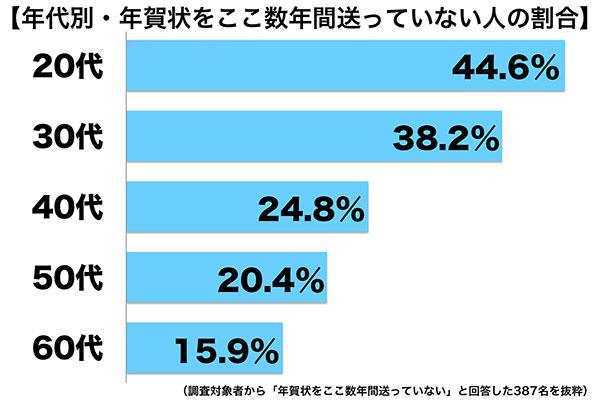 sirabee_nenga2016wakamono_graph01.jpg