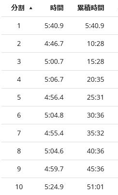 東京マラソン2016ラップ1新