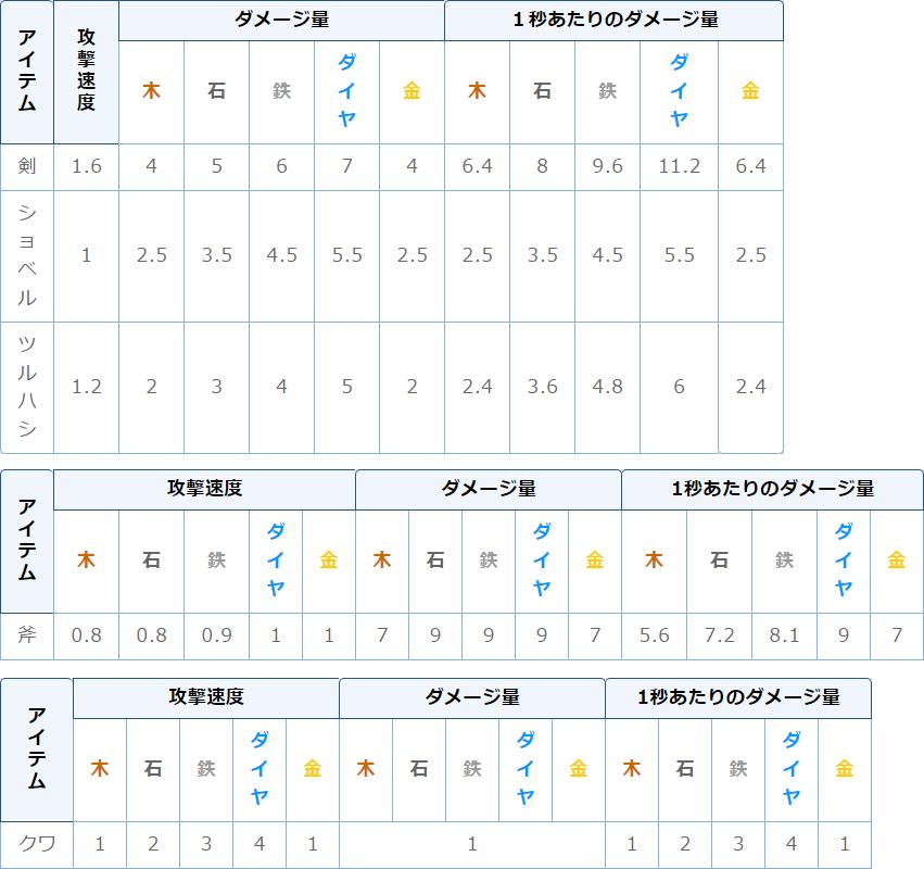1-9ツール攻撃力テーブル
