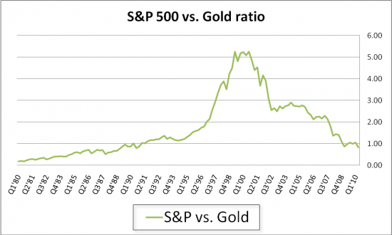 SP-vs-Gold_convert_20160213182748.png