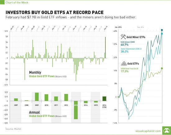 etf-record-inflows-gold-chart_convert_20160310213025.jpg