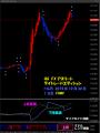 20151030デイトレードエディションFOMC