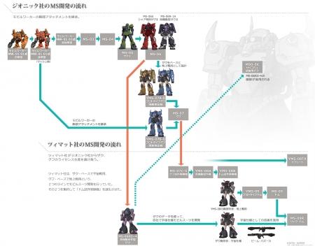 『機動戦士ガンダム THE ORIGIN』Mobile Suit Discoveryの開発相関図