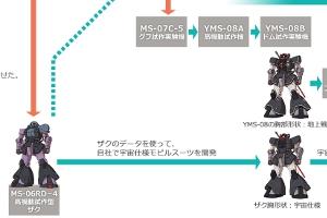 『機動戦士ガンダム THE ORIGIN』Mobile Suit Discoveryの開発相関図t
