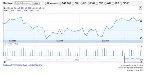AEP 株価推移