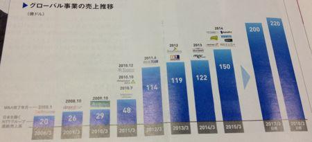 日本電信電話 拡大するグローバル事業