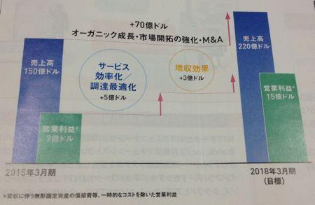 日本電信電話 グローバル事業の中期目標