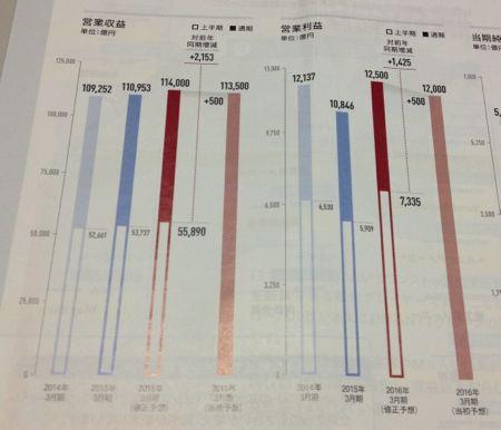 日本電信電話 安定した売上・利益推移