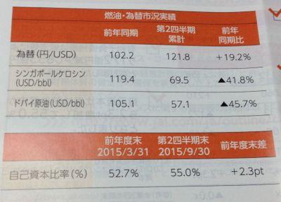日本航空 燃料価格が下落しています
