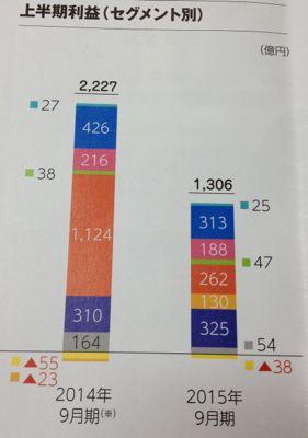三井物産 2016年3月期中間期の成績
