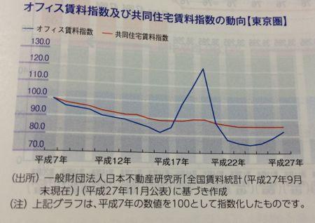 スターツプロシード投資法人 賃料指数のデータ