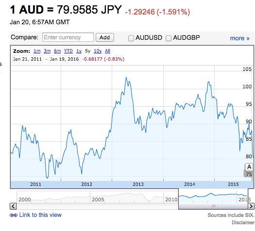 オーストラリアドル チャート