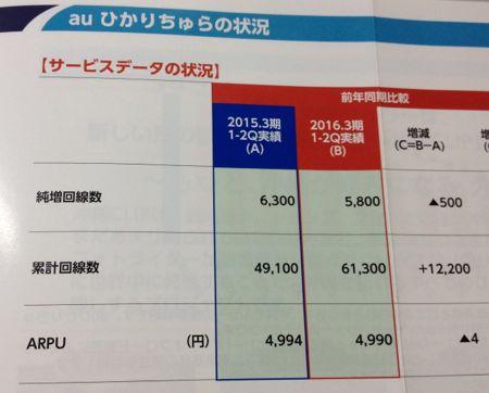沖縄セルラー ひかりちゅら加入者増加中