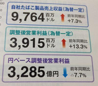 日本たばこ産業 世界でも堅調な売上高