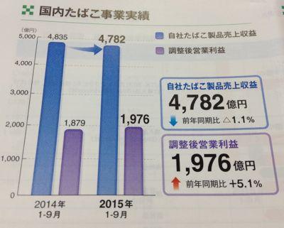 日本たばこ産業 鉄壁の国内事業