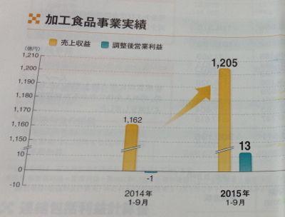[2914]日本たばこ産業 食品事業は黒字転換です