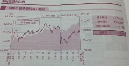 セゾン・バンガード・グローバルバランスファンド 第9期基準価額の推移