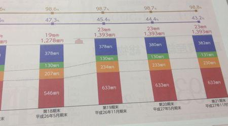 阪急リート投資法人 資産の推移