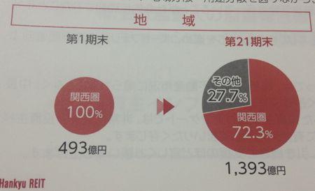 阪急リート投資法人 関西圏以外にも投資しています