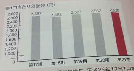 阪急リート投資法人 安定の分配金水準です