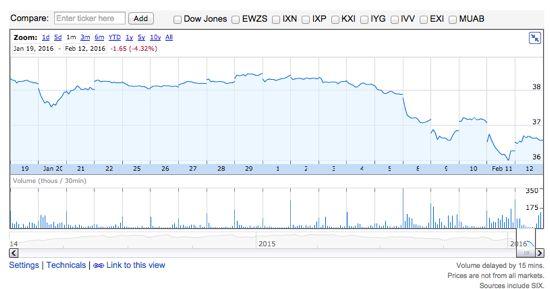 PFF 過去10年間の株価