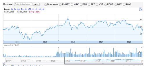 RWX 株価チャート