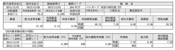 VCIT 分配金 201512月