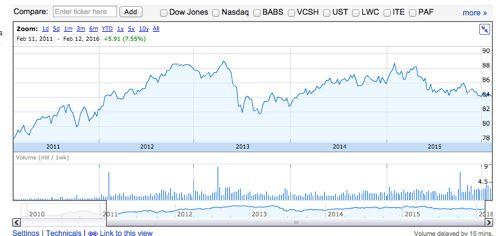 VCSH株価チャート