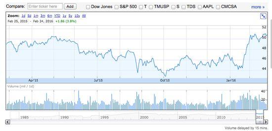 VZ 株価推移