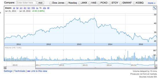 MAT 株価チャート