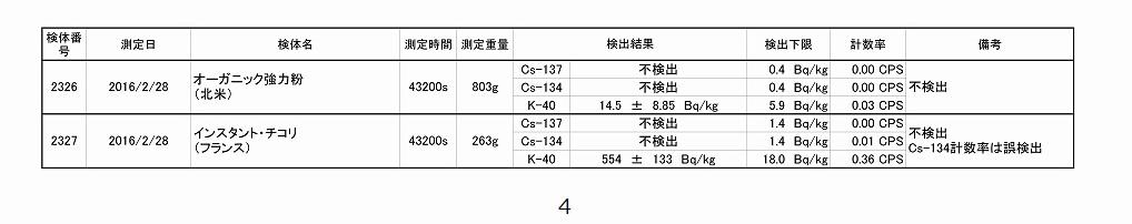 201602測定結果一覧_04