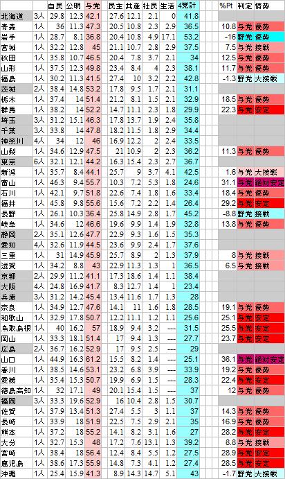 2014衆院選比例得票率による野党4党の選挙協力の試算(単純合計)1人区