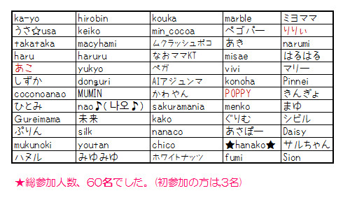 1212参加member60