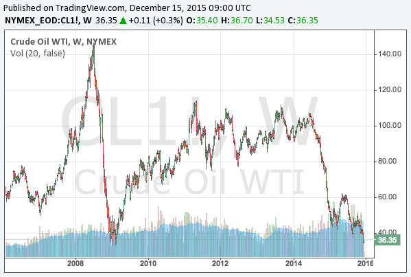 2015-12-15-WTI-crude-oil-long-term-chart.png