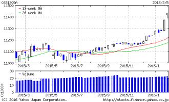 eMAXIS国内債券インデックス20160208