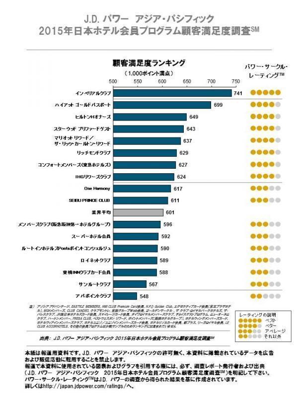 ホテル会員プログラム顧客満足度調査